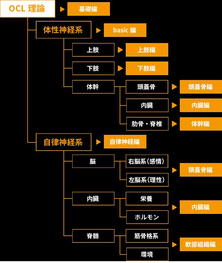 OCL-MAP